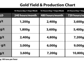 Junior Miner Osceola Gold (OTC:OSCI) Readies for Full Scale Production with Nearly $4B in Reserves